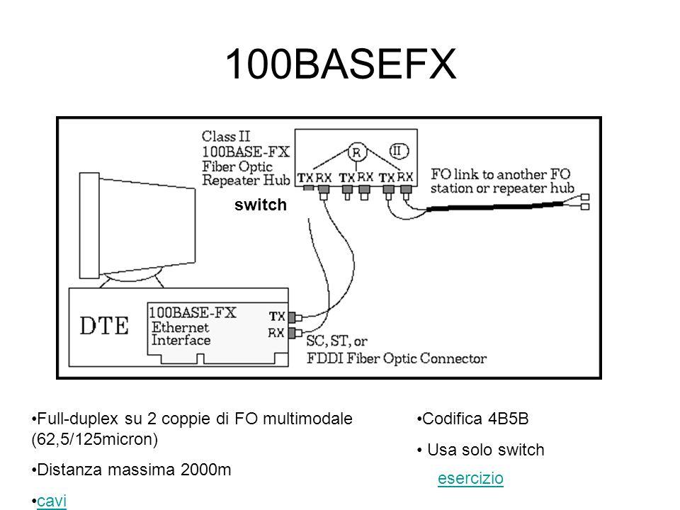 100BASEFX switch Full-duplex su 2 coppie di FO multimodale (62,5/125micron) Distanza massima 2000m cavi Codifica 4B5B Usa solo switch esercizio