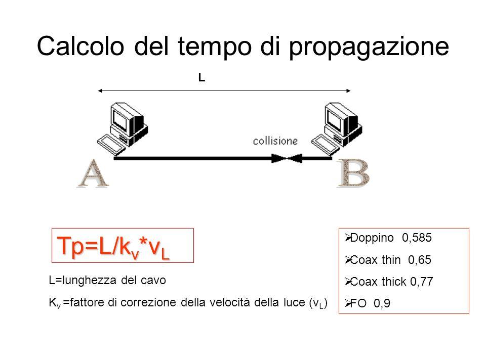Calcolo del tempo di propagazione L Tp=L/k v *v L L=lunghezza del cavo K v =fattore di correzione della velocità della luce (v L ) Doppino 0,585 Coax