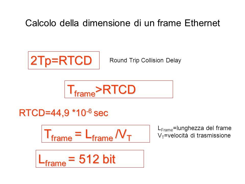 Calcolo della dimensione di un frame Ethernet 2Tp=RTCD Round Trip Collision Delay RTCD=44,9 *10 -6 sec T frame >RTCD T frame = L frame /V T L Frame =l