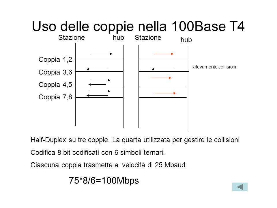 Coppia 1,2 Coppia 3,6 Coppia 4,5 Coppia 7,8 Stazione hub Uso delle coppie nella 100Base T4 Half-Duplex su tre coppie. La quarta utilizzata per gestire