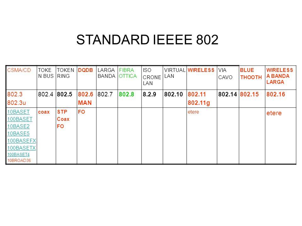 CSMA/CDTOKE N BUS TOKEN RING DQDBLARGA BANDA FIBRA OTTICA ISO CRONE LAN VIRTUAL LAN WIRELESSVIA CAVO BLUE THOOTH WIRELESS A BANDA LARGA 802.3 802.3u 8
