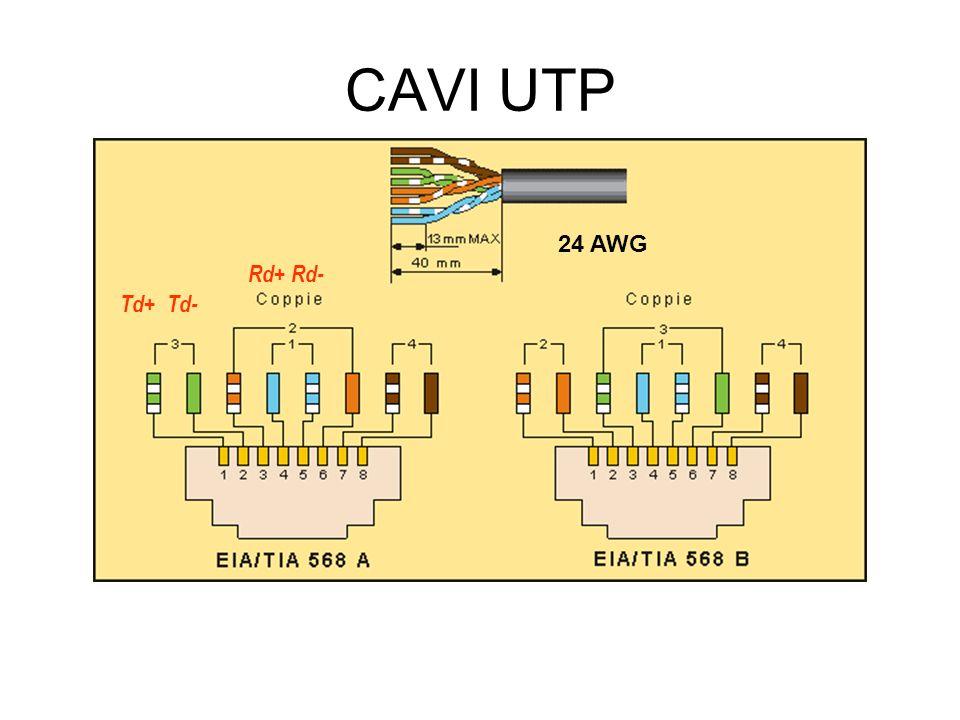 CAVI UTP 24 AWG Td+ Td- Rd+ Rd-