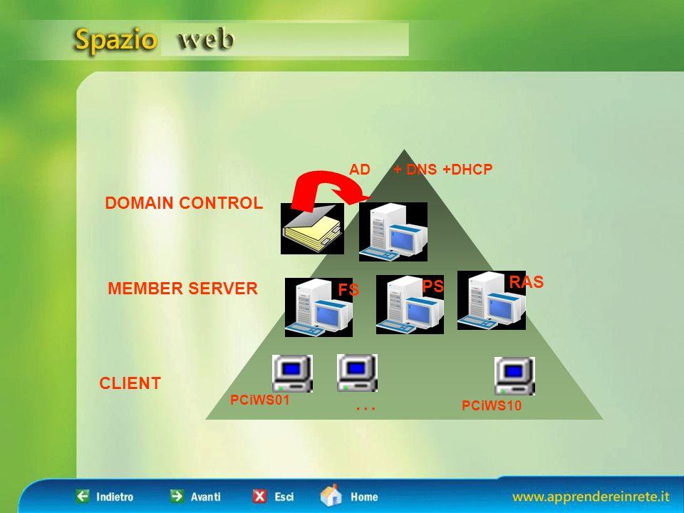 DOMAIN CONTROL MEMBER SERVER CLIENT FS PS RAS PCiWS01 PCiWS10 … AD + DNS +DHCP