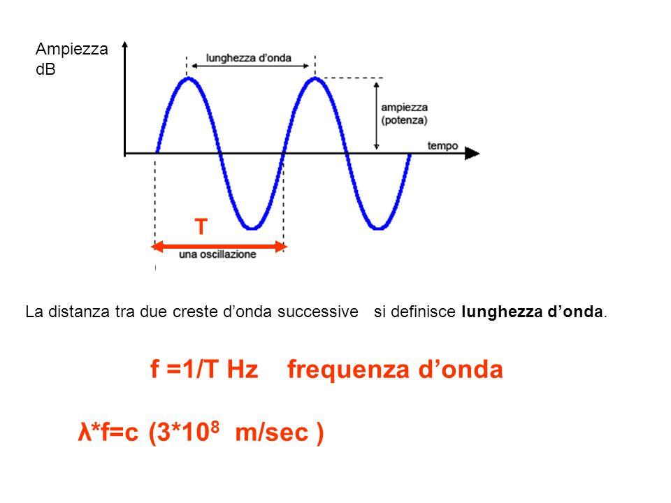 La distanza tra due creste donda successive si definisce lunghezza donda. f =1/T Hz frequenza donda λ*f=c (3*10 8 m/sec ) T Ampiezza dB