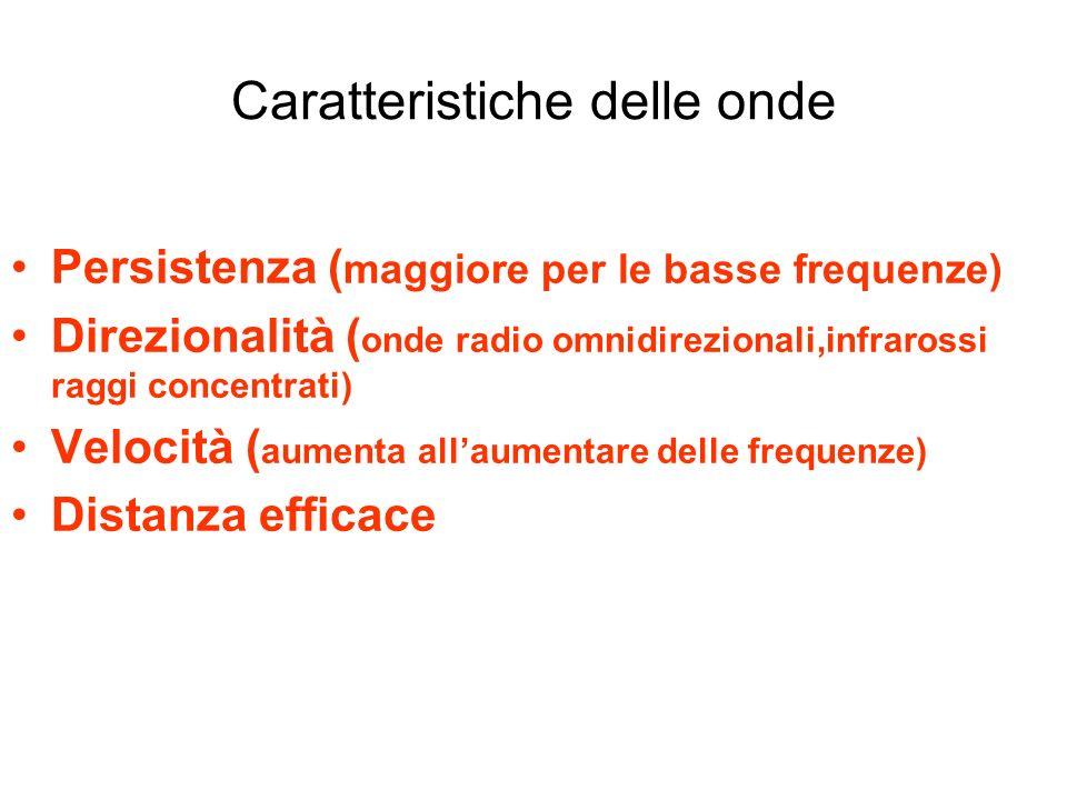 Caratteristiche delle onde Persistenza ( maggiore per le basse frequenze) Direzionalità ( onde radio omnidirezionali,infrarossi raggi concentrati) Vel