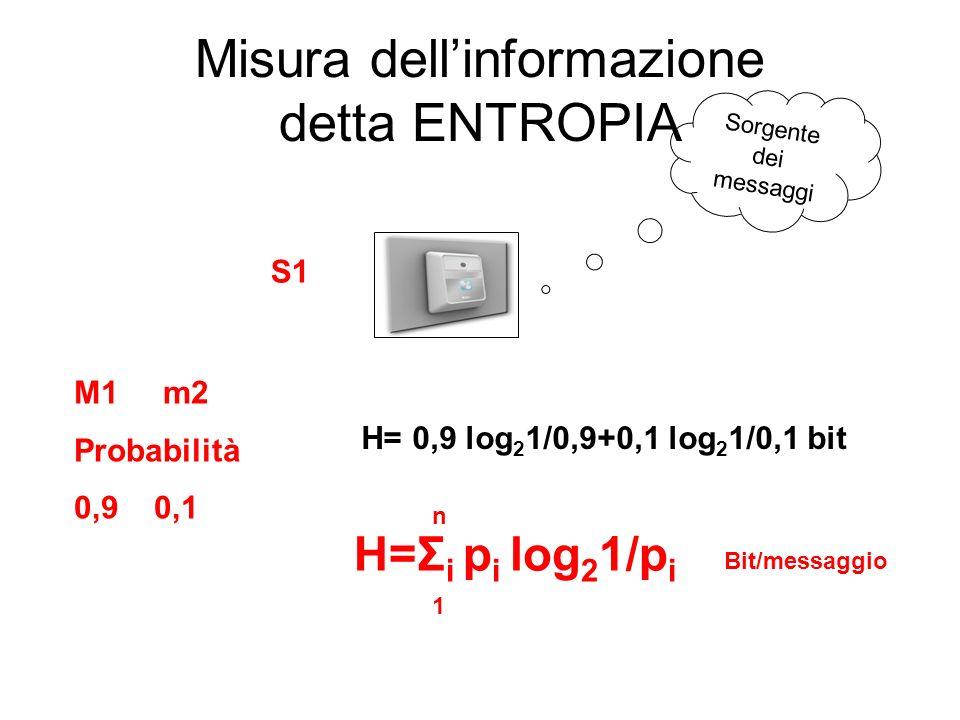 Misura dellinformazione detta ENTROPIA Sorgente dei messaggi S1 M1 m2 Probabilità 0,9 0,1 H=Σ i p i log 2 1/p i 1 n H= 0,9 log 2 1/0,9+0,1 log 2 1/0,1 bit Bit/messaggio