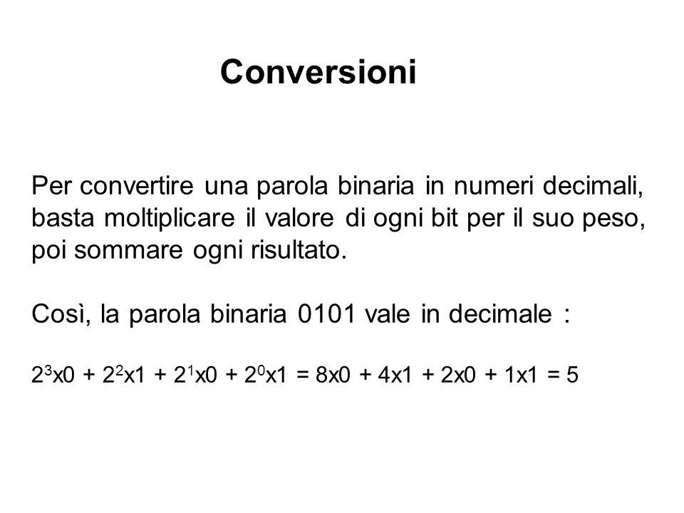 Per convertire una parola binaria in numeri decimali, basta moltiplicare il valore di ogni bit per il suo peso, poi sommare ogni risultato. Così, la p