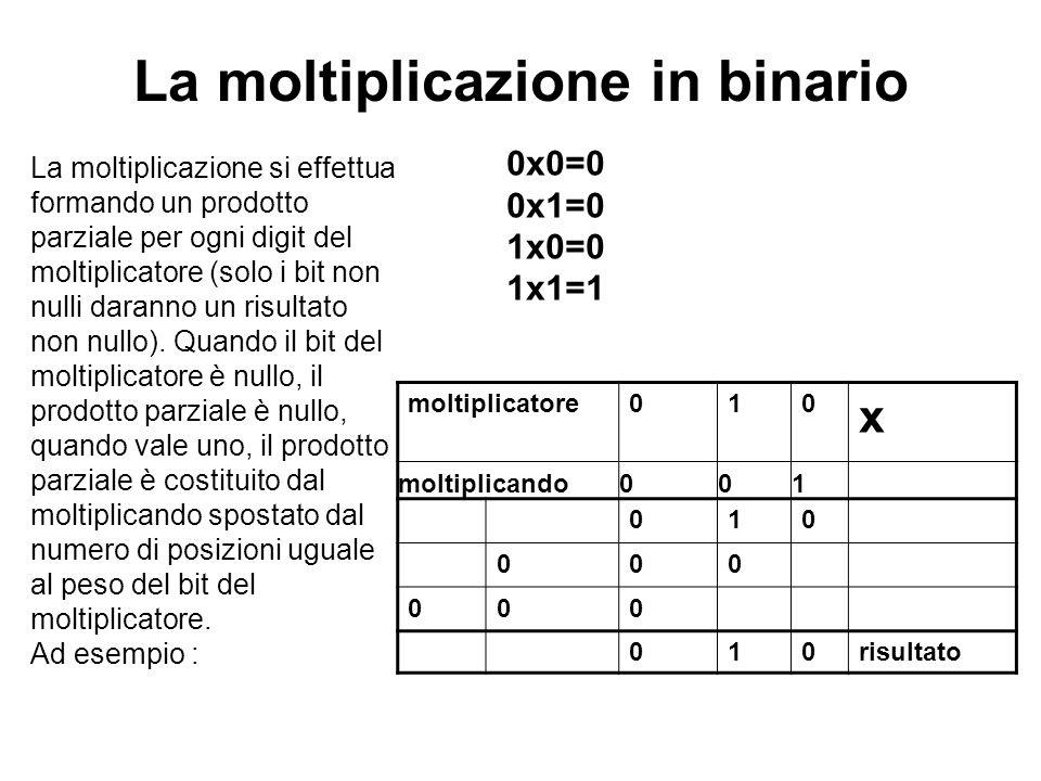 La moltiplicazione si effettua formando un prodotto parziale per ogni digit del moltiplicatore (solo i bit non nulli daranno un risultato non nullo).
