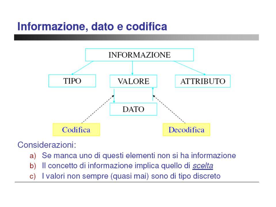 Elementi caratteristici di un codice Simboli Parole Regole di codifica Esistono diversi tipi di codifica..codifica
