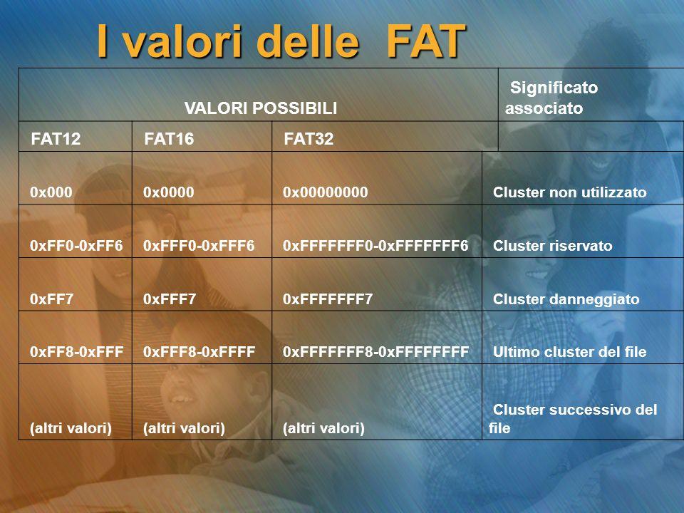 VALORI POSSIBILI Significato associato FAT12 FAT16 FAT32 0x000 0x0000 0x00000000 Cluster non utilizzato 0xFF0-0xFF6 0xFFF0-0xFFF6 0xFFFFFFF0-0xFFFFFFF