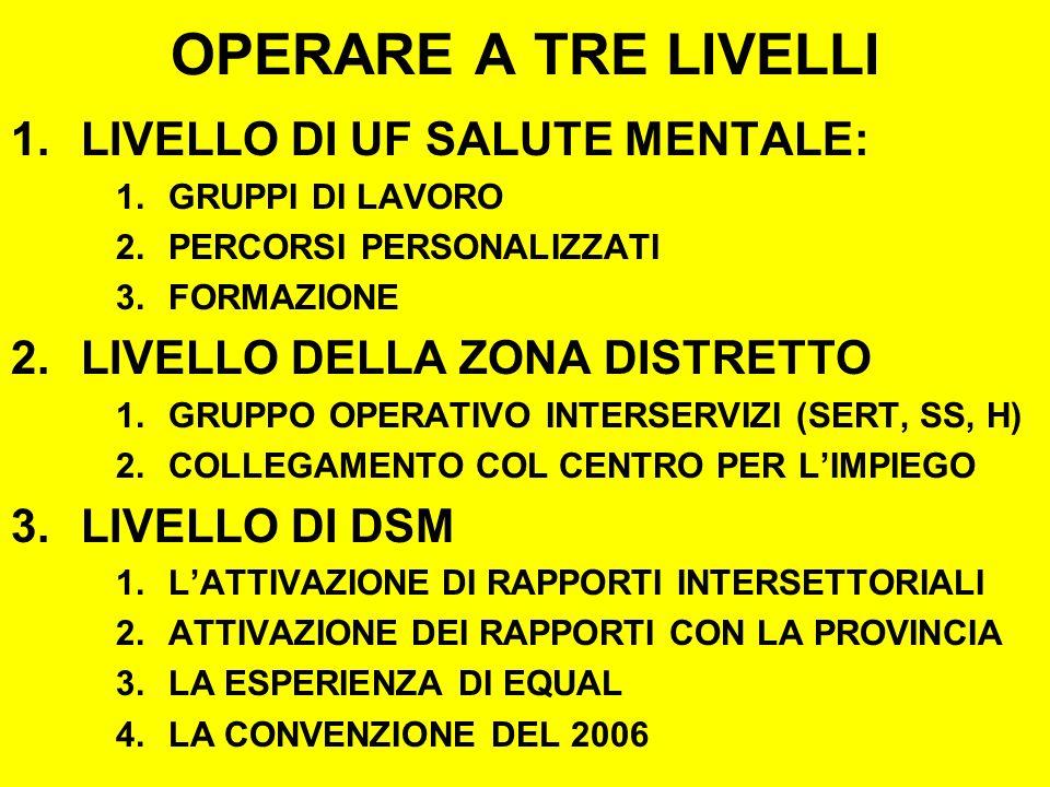 OPERARE A TRE LIVELLI 1.LIVELLO DI UF SALUTE MENTALE: 1.GRUPPI DI LAVORO 2.PERCORSI PERSONALIZZATI 3.FORMAZIONE 2.LIVELLO DELLA ZONA DISTRETTO 1.GRUPPO OPERATIVO INTERSERVIZI (SERT, SS, H) 2.COLLEGAMENTO COL CENTRO PER LIMPIEGO 3.LIVELLO DI DSM 1.LATTIVAZIONE DI RAPPORTI INTERSETTORIALI 2.ATTIVAZIONE DEI RAPPORTI CON LA PROVINCIA 3.LA ESPERIENZA DI EQUAL 4.LA CONVENZIONE DEL 2006