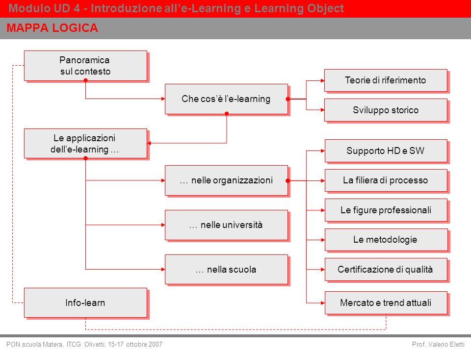 Prof. Valerio Eletti Modulo UD 4 - Introduzione alle-Learning e Learning Object PON scuola Matera, ITCG Olivetti, 15-17 ottobre 2007 MAPPA LOGICA Pano