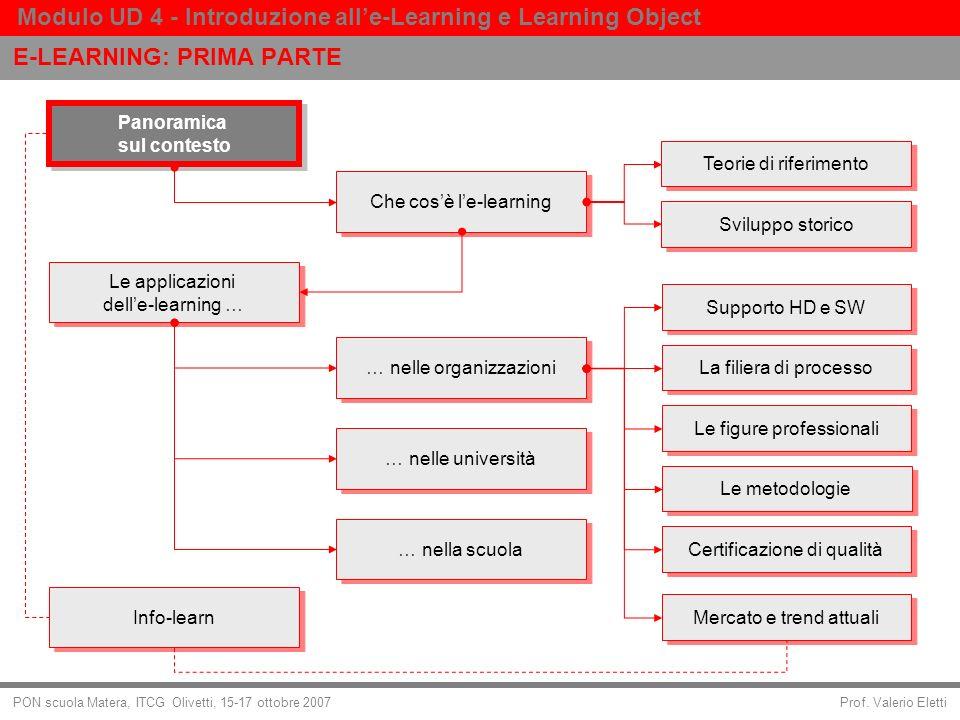 Prof. Valerio Eletti Modulo UD 4 - Introduzione alle-Learning e Learning Object PON scuola Matera, ITCG Olivetti, 15-17 ottobre 2007 Panoramica sul co