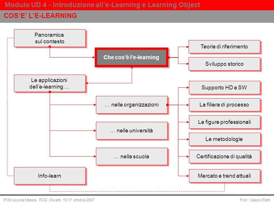 Prof. Valerio Eletti Modulo UD 4 - Introduzione alle-Learning e Learning Object PON scuola Matera, ITCG Olivetti, 15-17 ottobre 2007 COSE LE-LEARNING