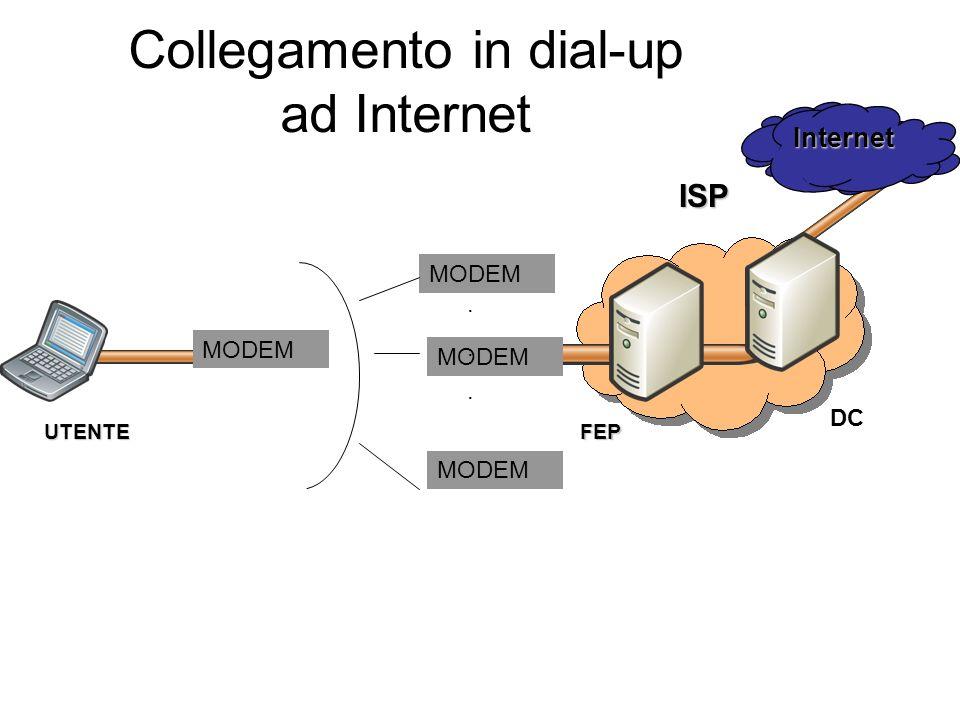 UTENTE FEP MODEM ISP...... Collegamento in dial-up ad Internet Internet DC