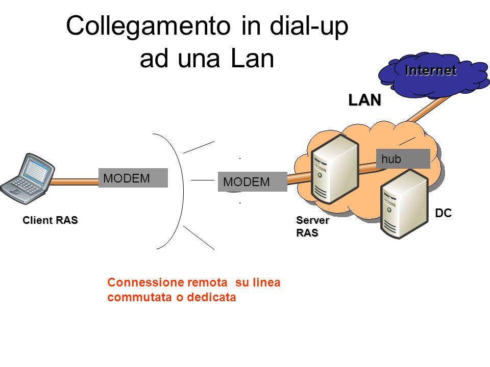 Client RAS Server RAS LAN MODEM...... Collegamento in dial-up ad una Lan Internet hub Connessione remota su linea commutata o dedicata DC