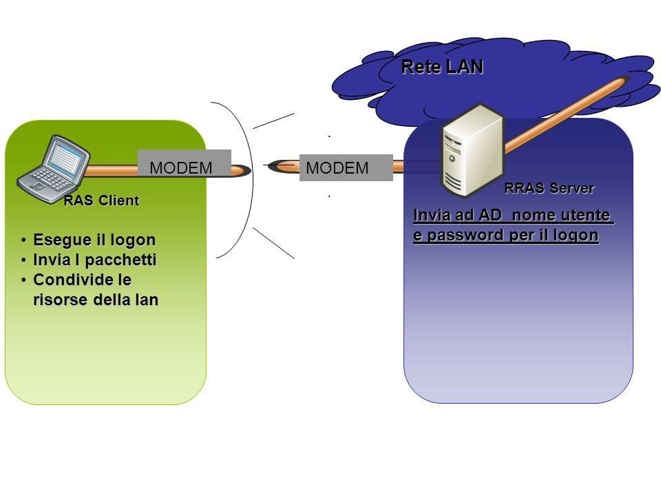 Rete LAN Esegue il logonEsegue il logon Invia I pacchettiInvia I pacchetti Condivide le risorse della lanCondivide le risorse della lan Invia ad AD no