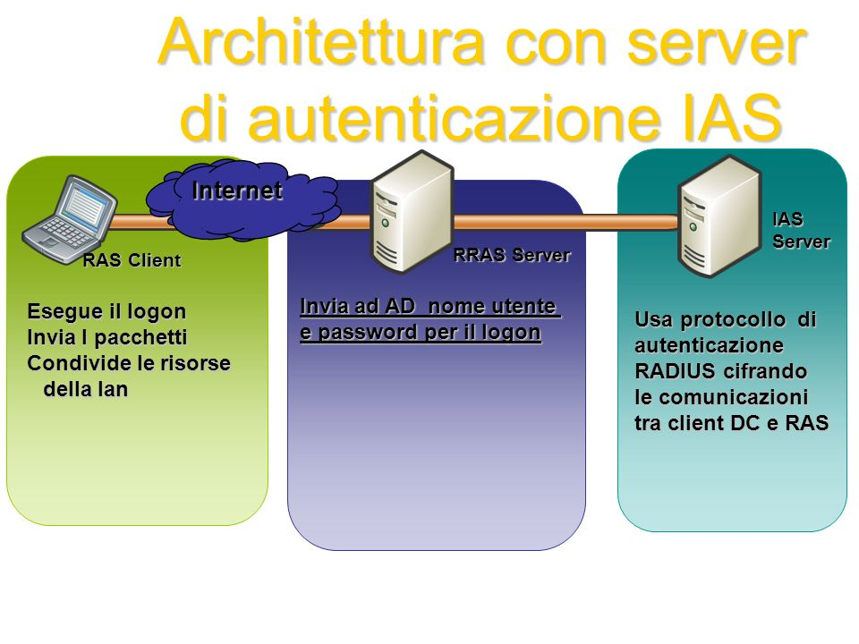 Invia ad AD nome utente e password per il logon Architettura con server di autenticazione IAS Esegue il logon Invia I pacchetti Condivide le risorse d