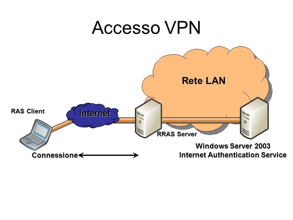 Connessione RAS Client RRAS Server Windows Server 2003 Internet Authentication Service Internet Accesso VPN Rete LAN