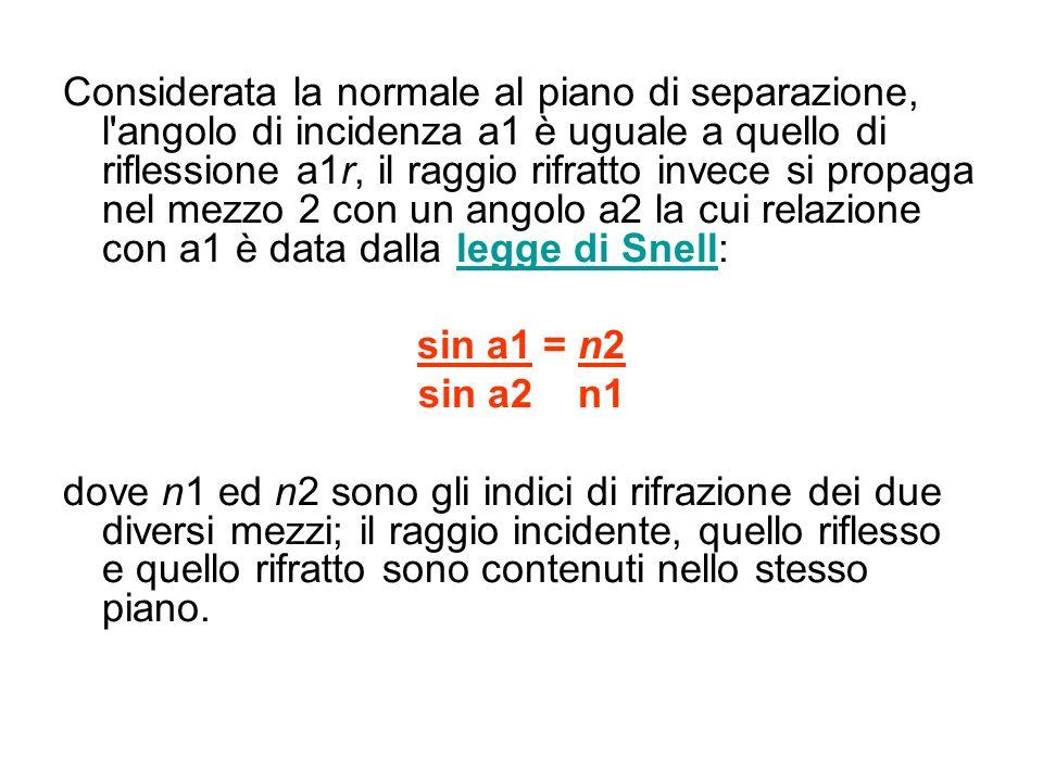 Considerata la normale al piano di separazione, l angolo di incidenza a1 è uguale a quello di riflessione a1r, il raggio rifratto invece si propaga nel mezzo 2 con un angolo a2 la cui relazione con a1 è data dalla legge di Snell:legge di Snell sin a1 = n2 sin a2 n1 dove n1 ed n2 sono gli indici di rifrazione dei due diversi mezzi; il raggio incidente, quello riflesso e quello rifratto sono contenuti nello stesso piano.