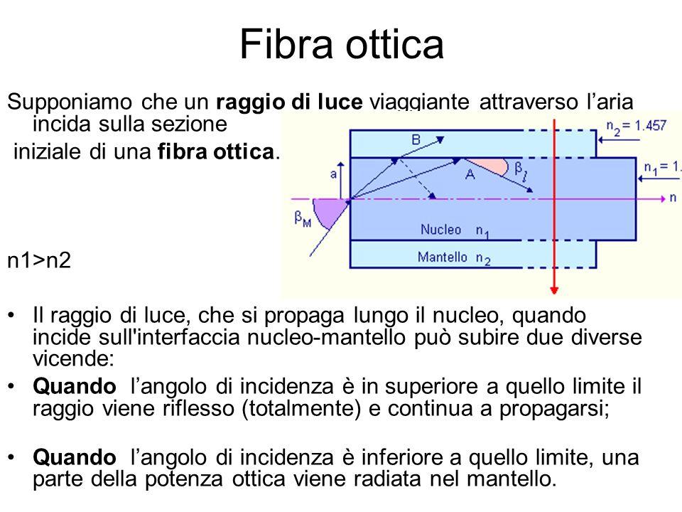 Fibra ottica Supponiamo che un raggio di luce viaggiante attraverso laria incida sulla sezione iniziale di una fibra ottica.