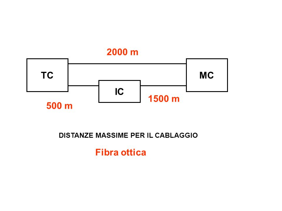 TCMC IC DISTANZE MASSIME PER IL CABLAGGIO Fibra ottica 2000 m 500 m 1500 m