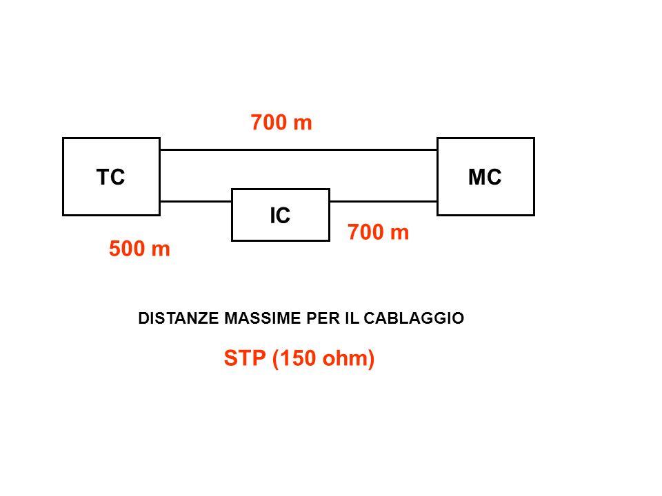 TCMC IC DISTANZE MASSIME PER IL CABLAGGIO STP (150 ohm) 700 m 500 m 700 m