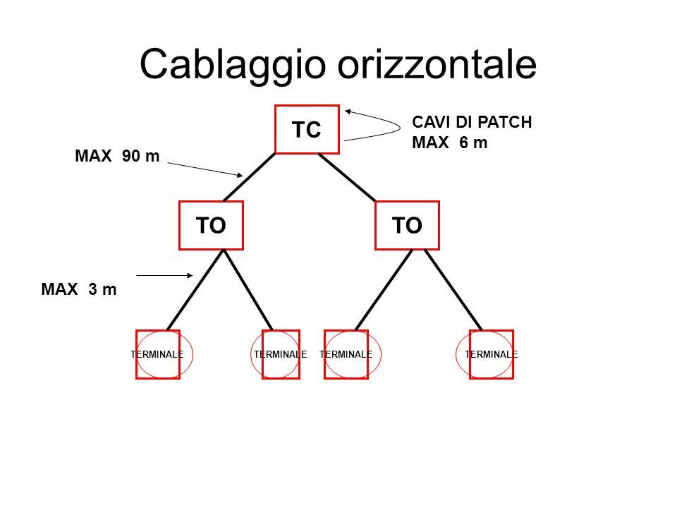 Cablaggio orizzontale TC TO TERMINALE CAVI DI PATCH MAX 6 m MAX 90 m MAX 3 m TERMINALE