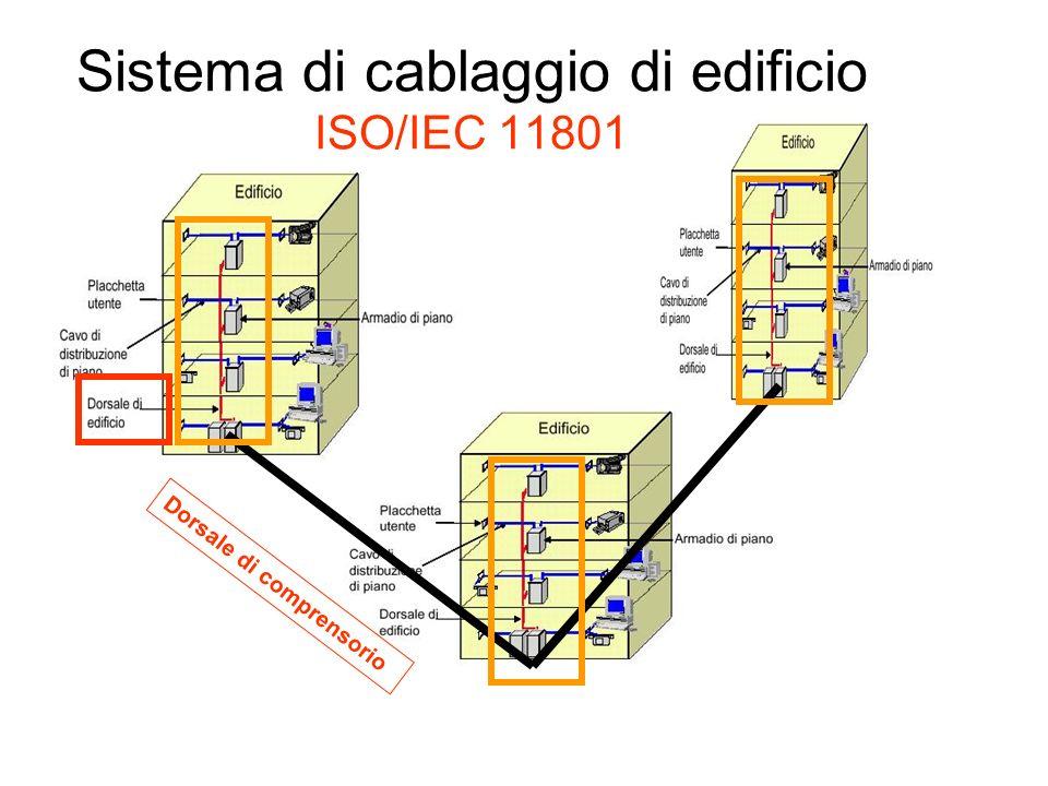 Sistema di cablaggio di edificio ISO/IEC 11801 Dorsale di comprensorio