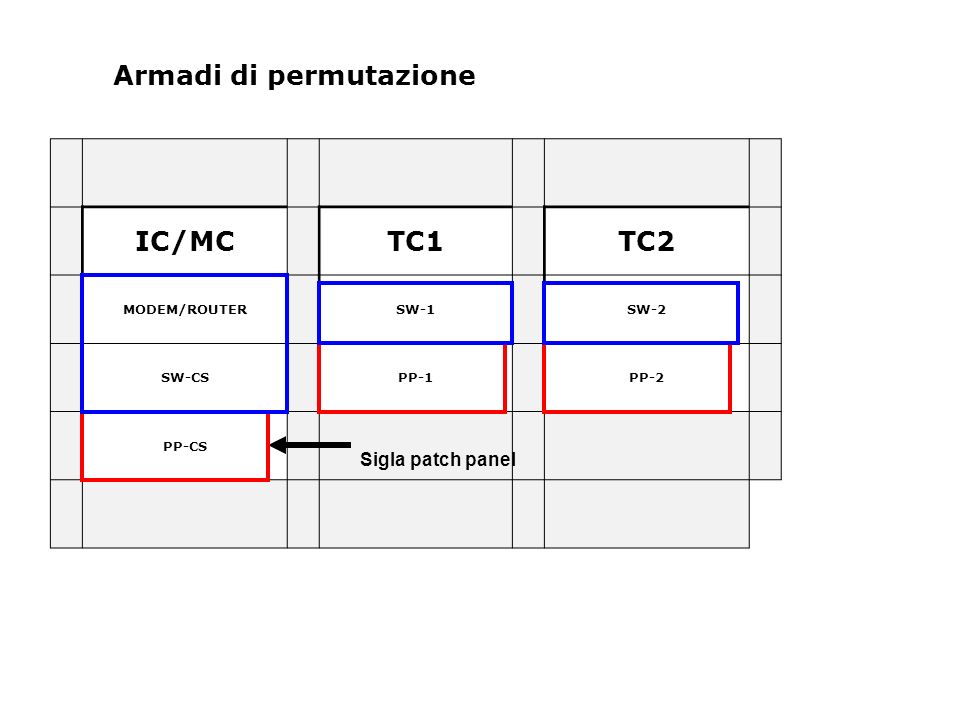 Armadi di permutazione IC/MCTC1TC2 MODEM/ROUTERSW-1SW-2 SW-CSPP-1PP-2 PP-CS Sigla patch panel