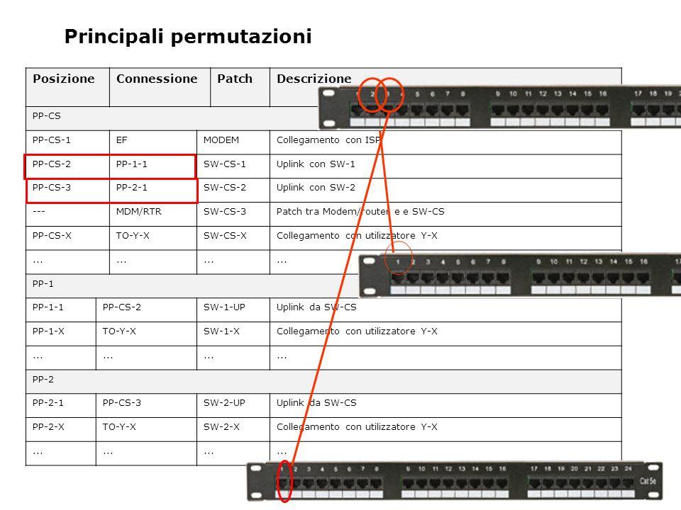 Principali permutazioni PosizioneConnessionePatchDescrizione PP-CS PP-CS-1EFMODEMCollegamento con ISP PP-CS-2PP-1-1SW-CS-1Uplink con SW-1 PP-CS-3PP-2-1SW-CS-2Uplink con SW-2 ---MDM/RTRSW-CS-3Patch tra Modem/router e e SW-CS PP-CS-XTO-Y-XSW-CS-XCollegamento con utilizzatore Y-X...
