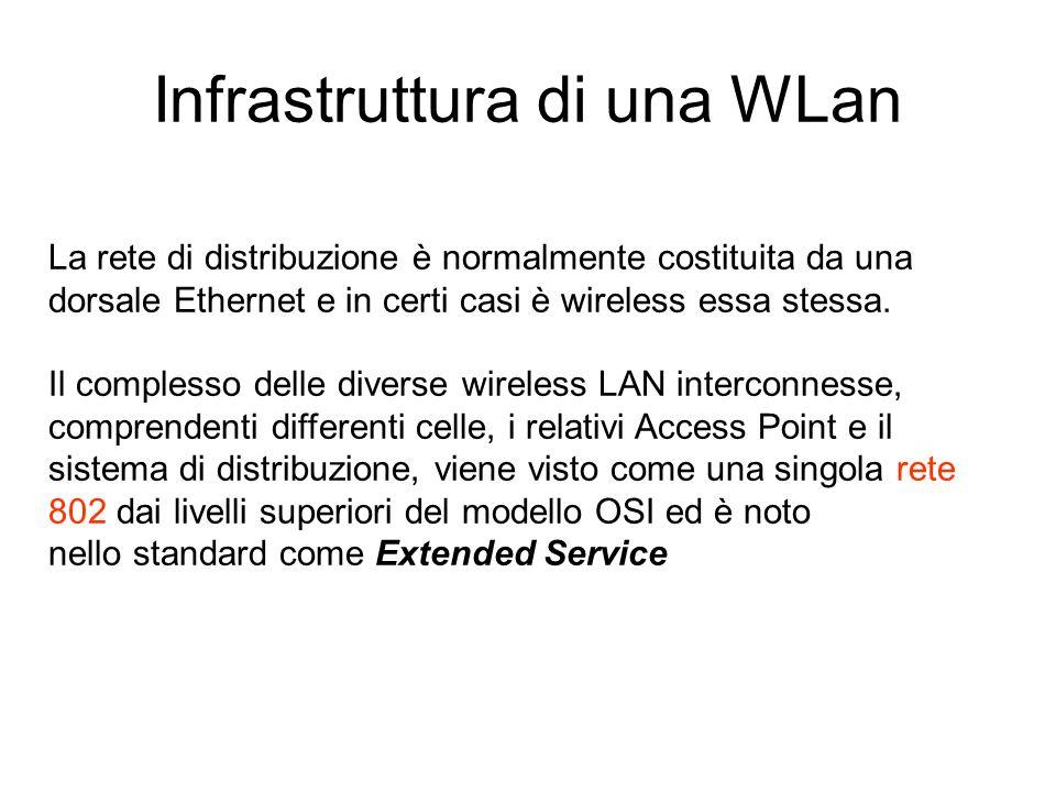 La rete di distribuzione è normalmente costituita da una dorsale Ethernet e in certi casi è wireless essa stessa. Il complesso delle diverse wireless