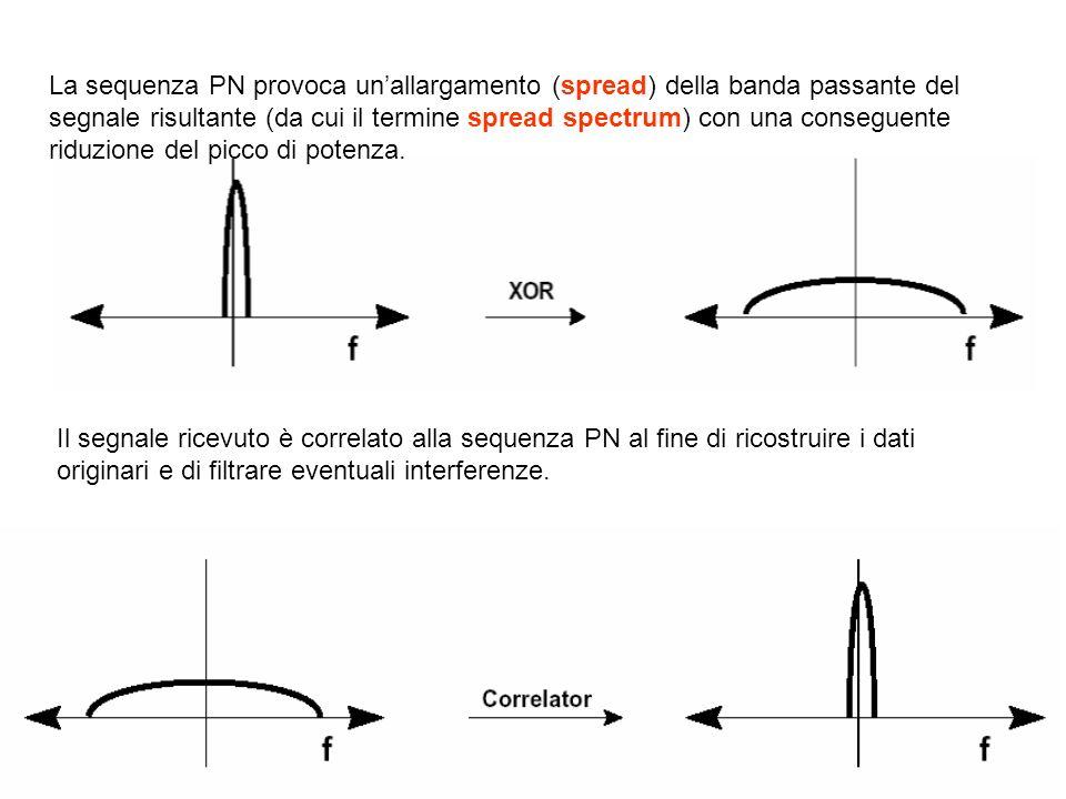 Il segnale ricevuto è correlato alla sequenza PN al fine di ricostruire i dati originari e di filtrare eventuali interferenze. La sequenza PN provoca