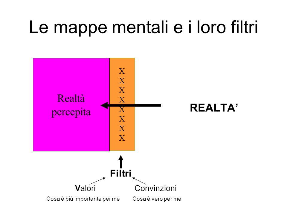 Le mappe mentali e i loro filtri REALTA Filtri Valori Convinzioni Cosa è più importante per meCosa è vero per me Realtà percepita XXXXXXXXXXXXXXXX