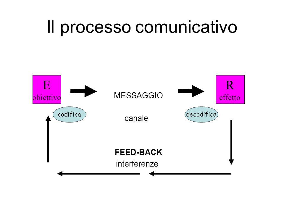 Il processo comunicativo MESSAGGIO canale FEED-BACK interferenze E obiettivo R effetto codificadecodifica