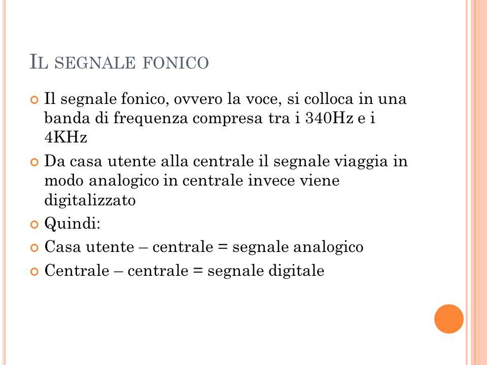 L A TECNICA PCM Il segnale analogico viene convertito secondo la tecnica PCM (Pulse Code Modulation) Teorema di Shannon: il campionamento fedele di un segnale analogico può avvenire utilizzando una frequenza doppia di quella massima Quindi: fmax segnale vocale = 4KHz fcampionamento 2fmax=8KHz