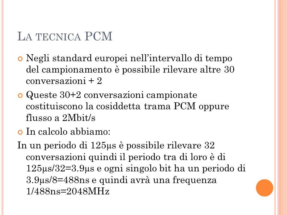 L A TECNICA PCM Negli standard europei nellintervallo di tempo del campionamento è possibile rilevare altre 30 conversazioni + 2 Queste 30+2 conversaz