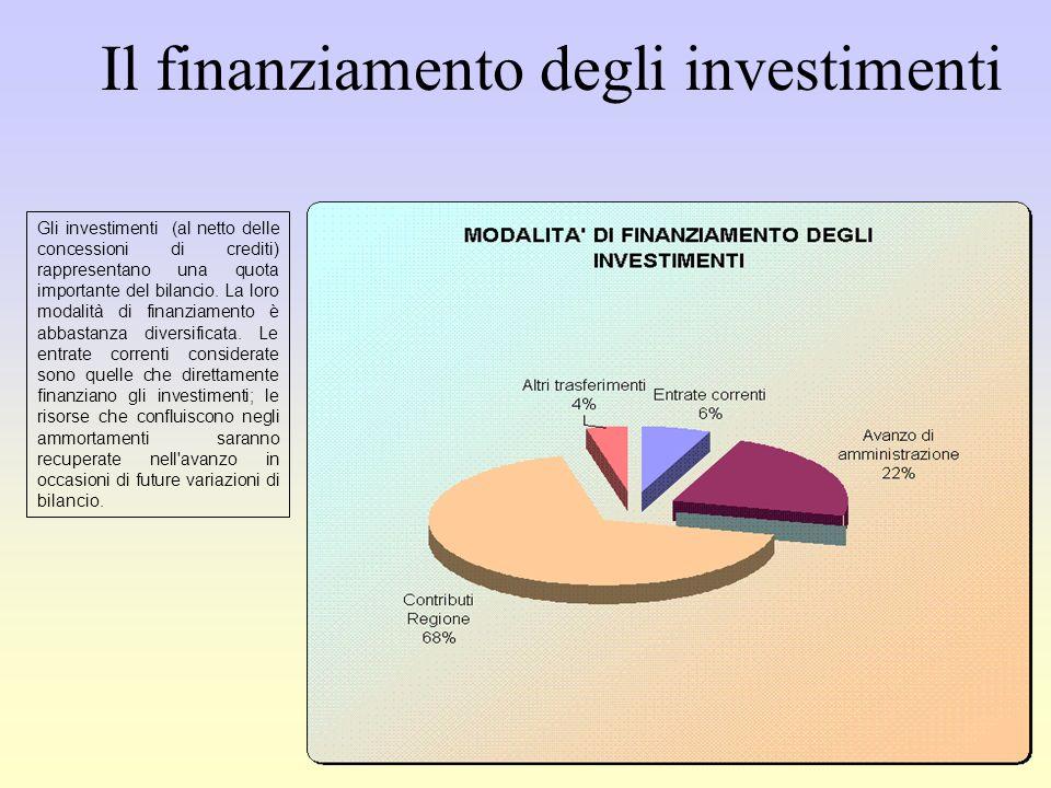 Gli investimenti (al netto delle concessioni di crediti) rappresentano una quota importante del bilancio.