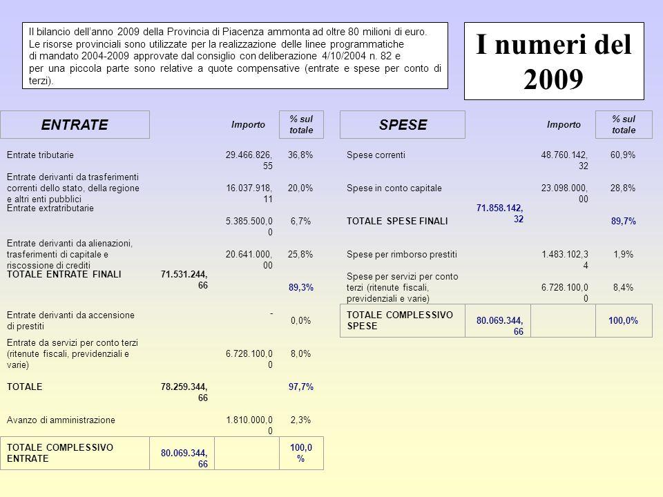 Importo Entrate tributarie 29.466.826, 55 36,8% Spese correnti 48.760.142, 32 60,9% Entrate derivanti da trasferimenti correnti dello stato, della regione e altri enti pubblici 16.037.918, 11 20,0% Spese in conto capitale 23.098.000, 00 28,8% Entrate extratributarie 5.385.500,0 0 6,7% TOTALE SPESE FINALI 71.858.142, 32 89,7% Entrate derivanti da alienazioni, trasferimenti di capitale e riscossione di crediti 20.641.000, 00 25,8% Spese per rimborso prestiti 1.483.102,3 4 1,9% TOTALE ENTRATE FINALI 71.531.244, 66 89,3% Spese per servizi per conto terzi (ritenute fiscali, previdenziali e varie) 6.728.100,0 0 8,4% Entrate derivanti da accensione di prestiti - 0,0% Entrate da servizi per conto terzi (ritenute fiscali, previdenziali e varie) 6.728.100,0 0 8,0% TOTALE 78.259.344, 66 97,7% Avanzo di amministrazione 1.810.000,0 0 2,3% ENTRATE % sul totale SPESE % sul totale TOTALE COMPLESSIVO SPESE 80.069.344, 66 100,0% TOTALE COMPLESSIVO ENTRATE 80.069.344, 66 100,0 % Il bilancio dellanno 2009 della Provincia di Piacenza ammonta ad oltre 80 milioni di euro.