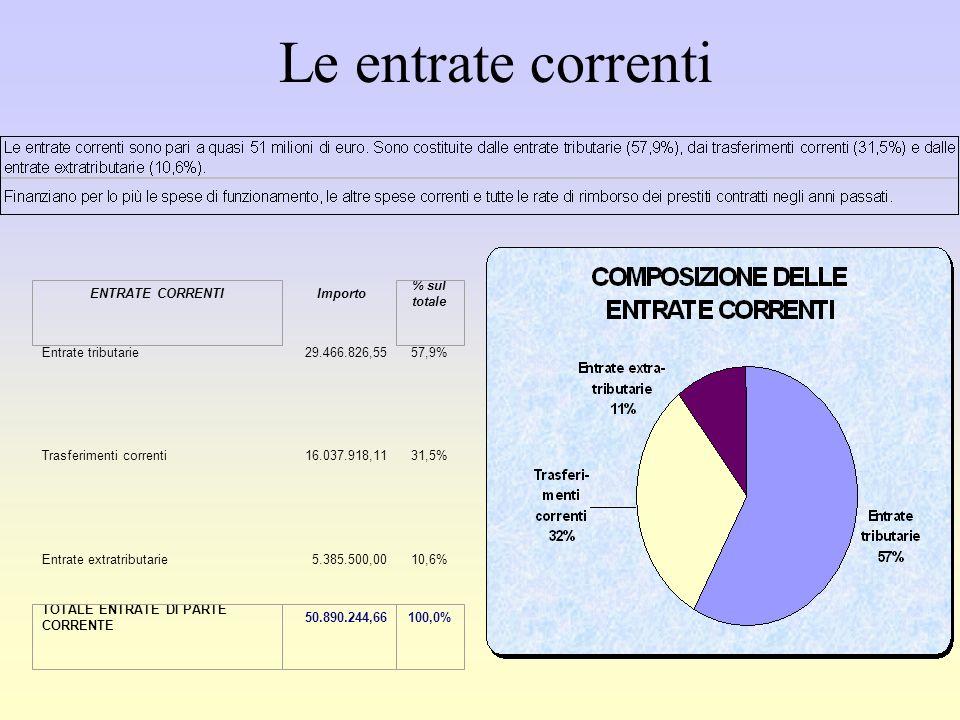 Importo Entrate tributarie29.466.826,5557,9% Trasferimenti correnti16.037.918,1131,5% Entrate extratributarie5.385.500,0010,6% ENTRATE CORRENTI % sul totale TOTALE ENTRATE DI PARTE CORRENTE 50.890.244,66100,0% Le entrate correnti