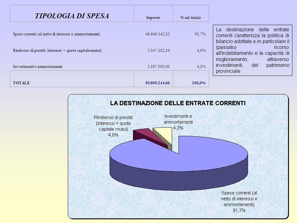 Spese correnti (al netto di interessi e ammortamenti)46.646.142,3291,7% Rimborso di prestiti (interessi + quote capitale mutui)2.047.102,344,0% Investimenti e ammortamenti2.197.000,004,3% TIPOLOGIA DI SPESA Importo% sul totale TOTALE50.890.244,66100,0% La destinazione delle entrate correnti caratterizza la politica di bilancio adottata e in particolare il (passato) ricorso all indebitamento e la capacità di miglioramento, attraverso investimenti, del patrimonio provinciale.