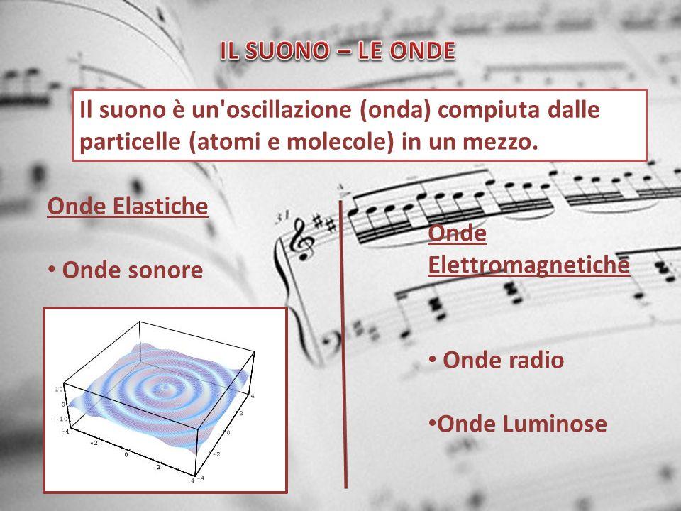 Onde Elettromagnetiche Onde radio Onde Luminose Onde Elastiche Onde sonore Il suono è un'oscillazione (onda) compiuta dalle particelle (atomi e moleco
