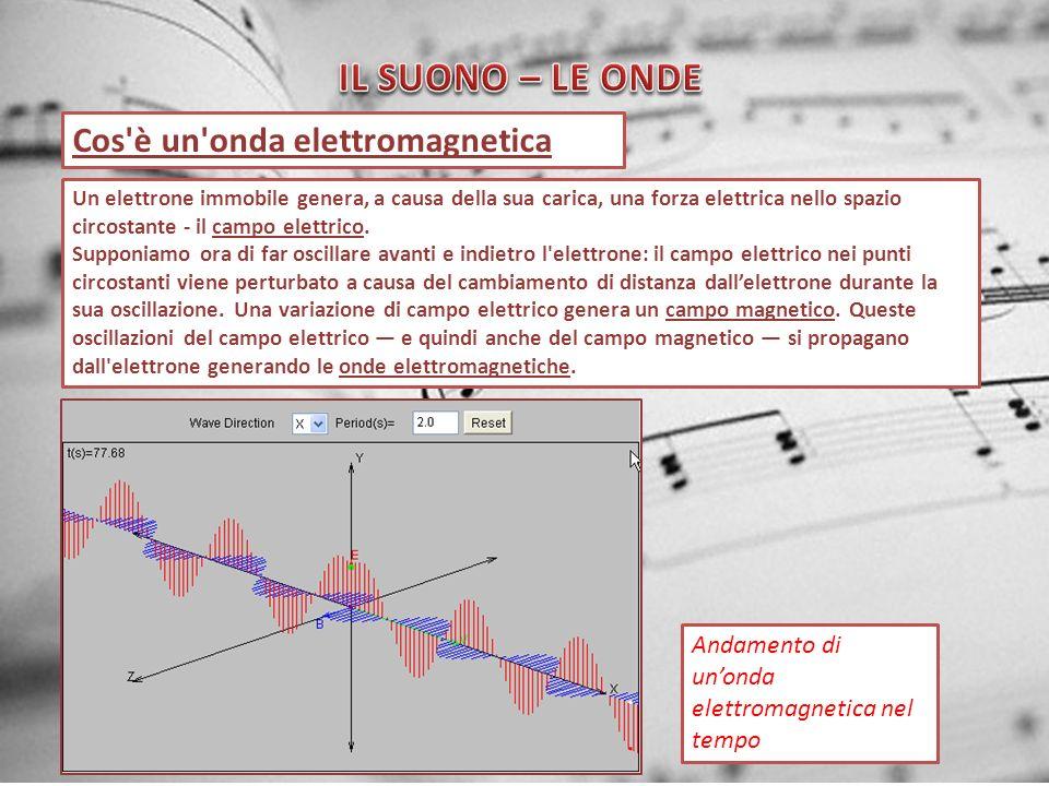 Cos'è un'onda elettromagnetica Un elettrone immobile genera, a causa della sua carica, una forza elettrica nello spazio circostante - il campo elettri