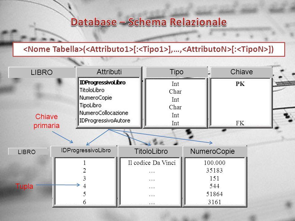 LIBRO AttributiChiaveTipo Int Char Int Char Int PK FK ( [: ],…, [: ]) LIBRO TitoloLibroNumeroCopie IDProgressivoLibro 123456123456 Il codice Da Vinci