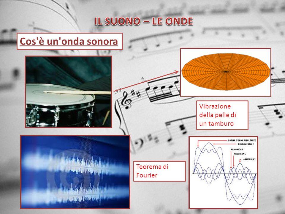 Cos'è un'onda sonora Teorema di Fourier Vibrazione della pelle di un tamburo
