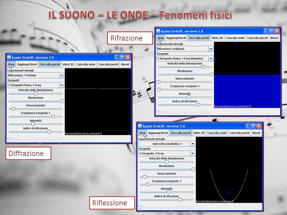 Fenomeni fisici – Legge di Snell α = angolo di incidenza β = angolo di riflessione n = normale alla superficie - L angolo di incidenza è uguale alla angolo di riflessione n1sen α = n2sen γ