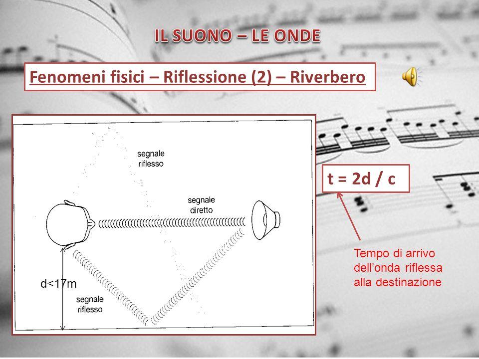 Fenomeni fisici – Riflessione (2) – Riverbero t = 2d / c d<17m Tempo di arrivo dellonda riflessa alla destinazione