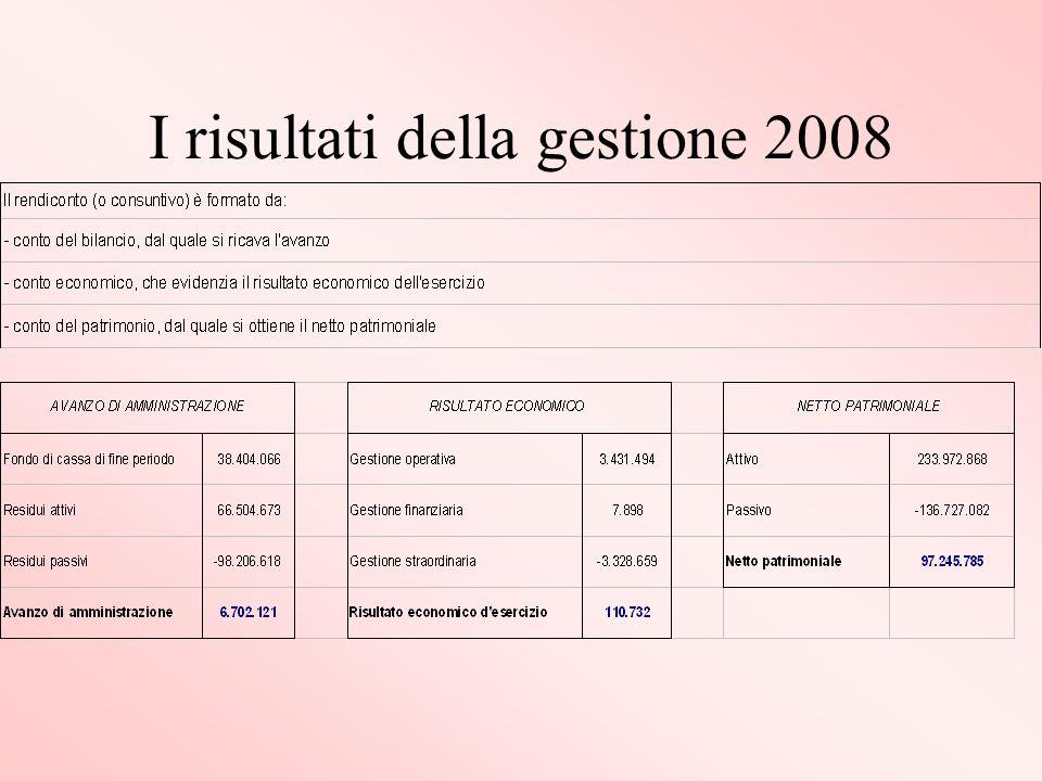 I risultati della gestione 2008