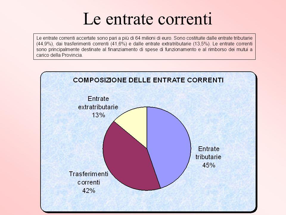 Le entrate correnti Le entrate correnti accertate sono pari a più di 64 milioni di euro.