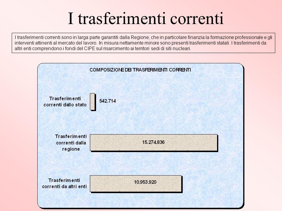 I trasferimenti correnti I trasferimenti correnti sono in larga parte garantiti dalla Regione, che in particolare finanzia la formazione professionale e gli interventi attinenti al mercato del lavoro.